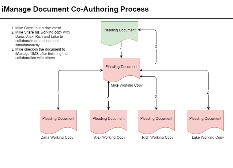 iManage Document Management